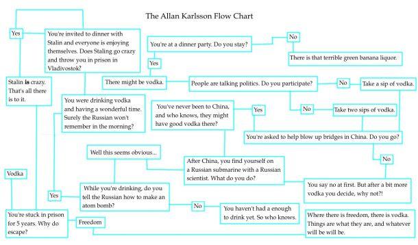 allan karlsson flow chart